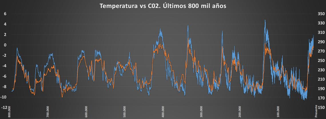 EPICA Temp vs CO2