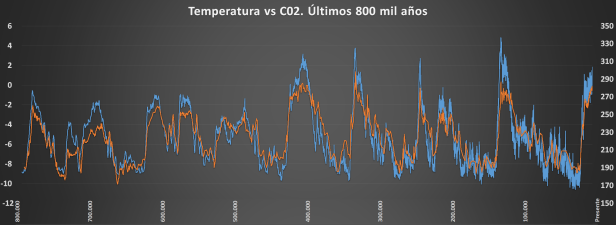 EPICA Temp vs CO2
