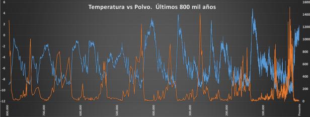 EPICA Temp vs Polvo