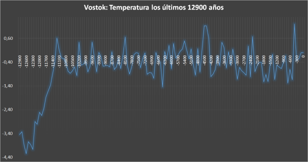 Vostok 12900 años