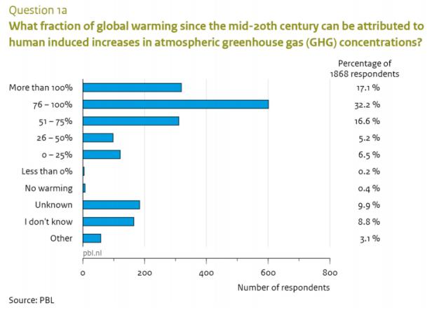Climate Surview PBL