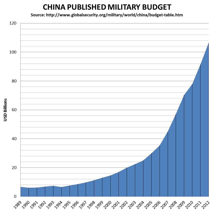 gasto chino Global security