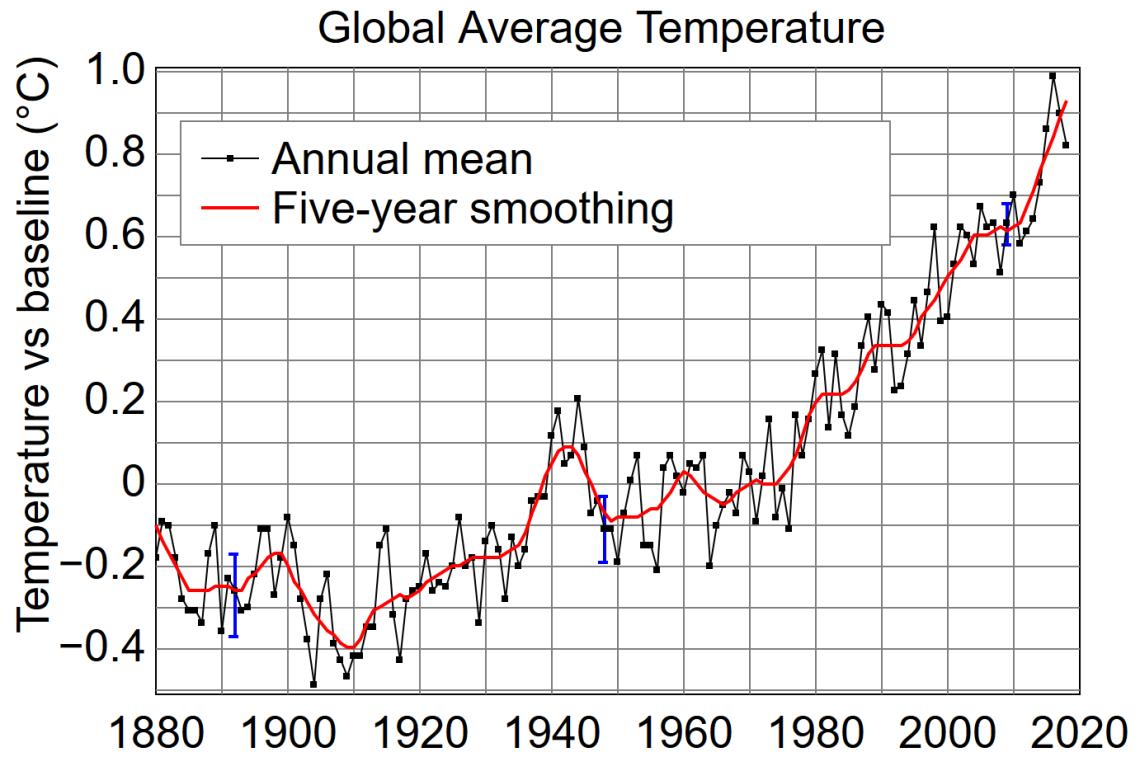 Temperatura Promedio terrestre desde 1880 hasta 2018 Fuente NASA
