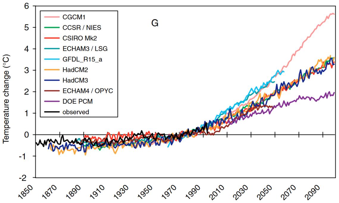 Predicciones de temperatura mundial vs observada. Fuente IPCC, AR3 2000